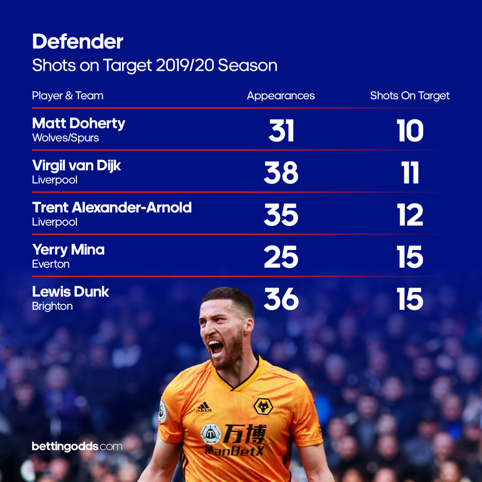Defenders shots on target: Spurs' new signing Matt Doherty had the best shots on target record per minute in 2019-20
