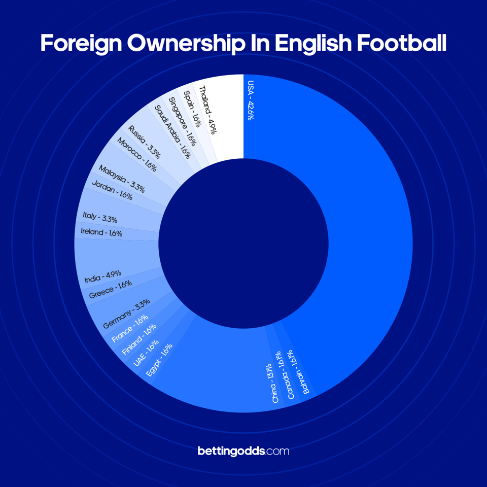 Percentage of Foreign Ownership in English Football