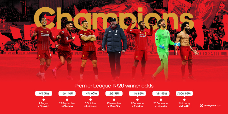 The Key Results Behind Liverpool's Premier League Win