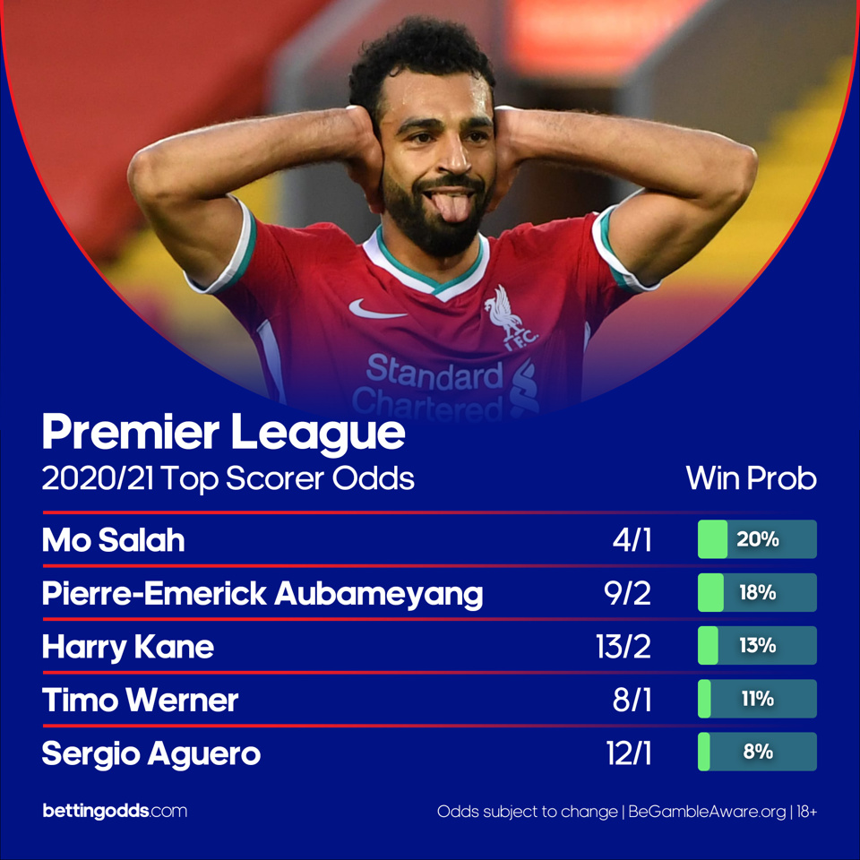 Top scorer league 2 betting odds bee options binary options trading