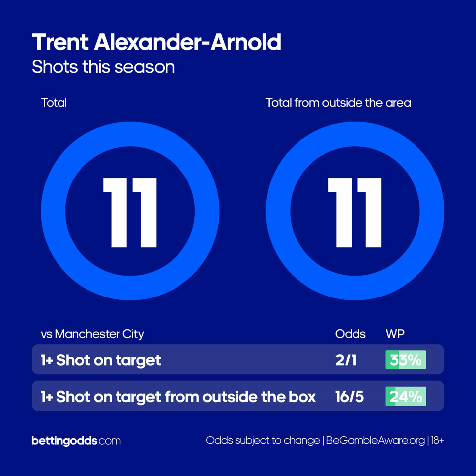 100% of Trent Alexander-Arnold's shots have come from outside the box this season